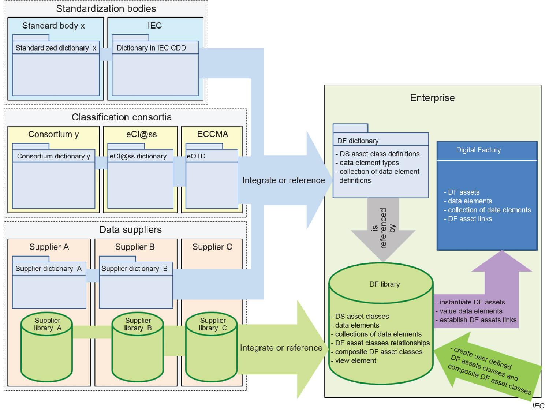 Ramverk för den digitala fabriken
