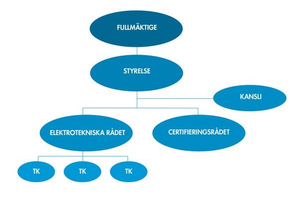 SEK_organisation